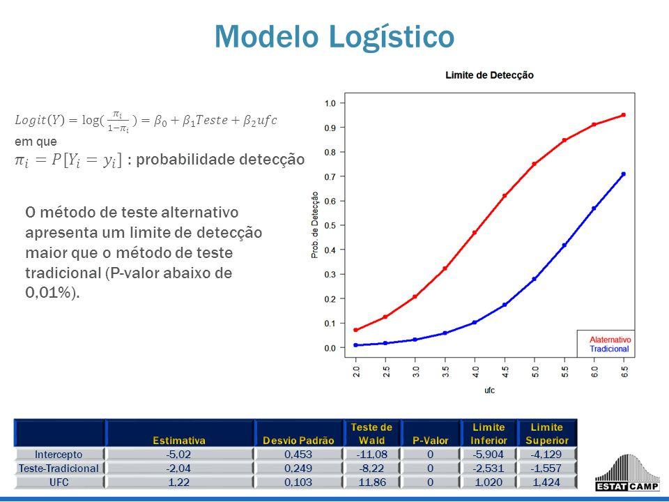 Modelo Logístico 𝜋 𝑖 =𝑃[ 𝑌 𝑖 = 𝑦 𝑖 ] : probabilidade detecção
